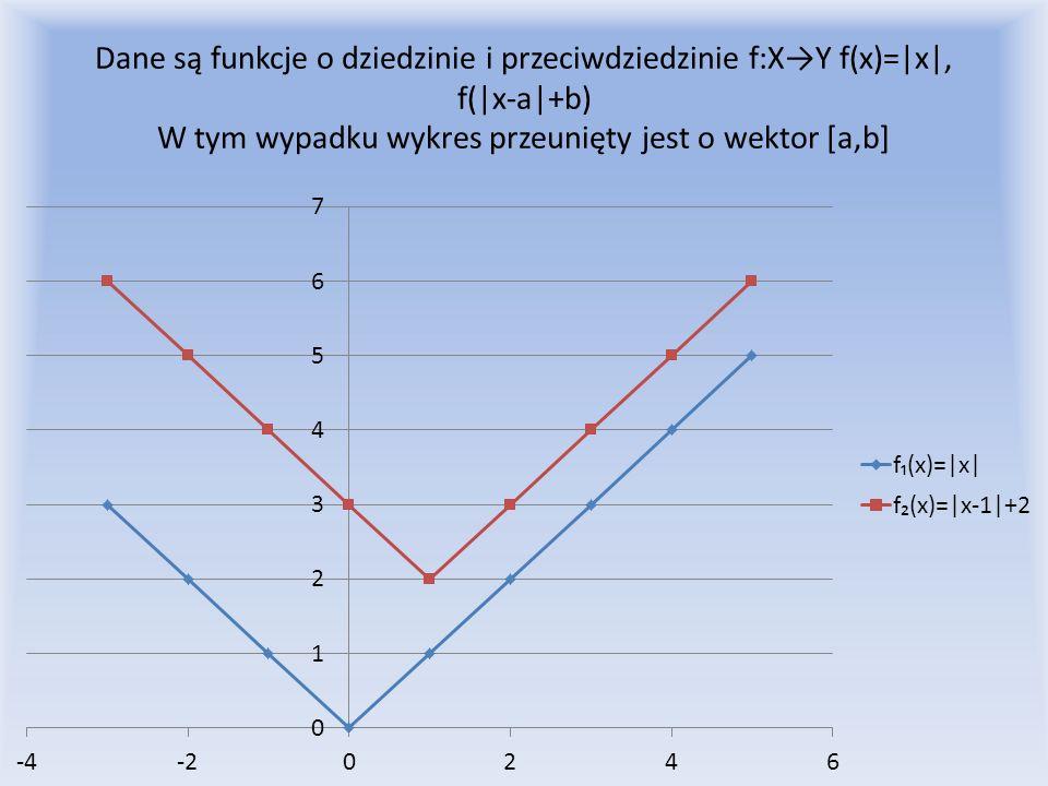 Dane są funkcje o dziedzinie i przeciwdziedzinie f:X→Y f(x)=|x|, f(|x-a|+b) W tym wypadku wykres przeunięty jest o wektor [a,b]